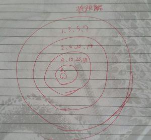 2進距離の図-摂理☆祝福の方程式
